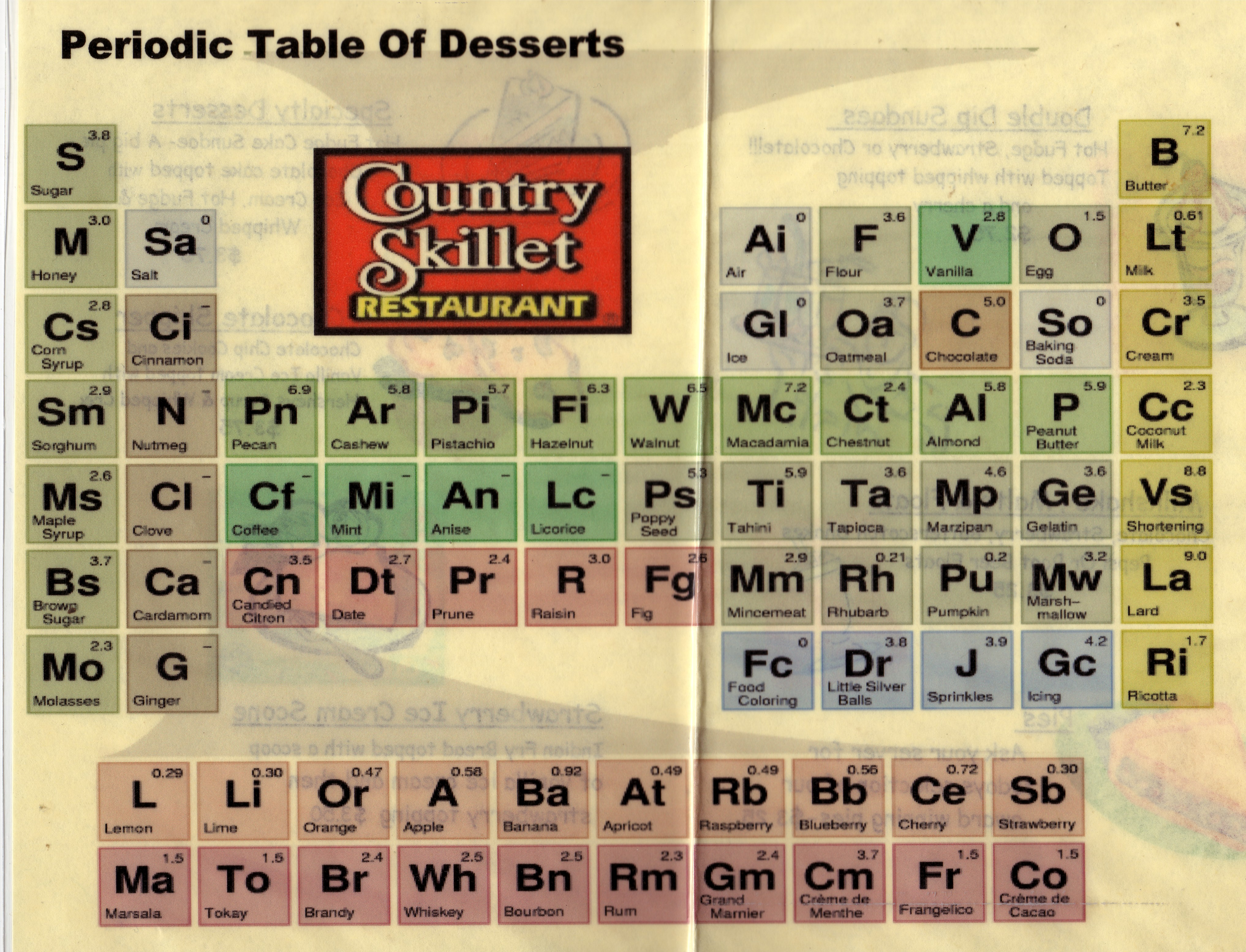 The periodic table of desserts the geochristian dessertssmall gamestrikefo Image collections