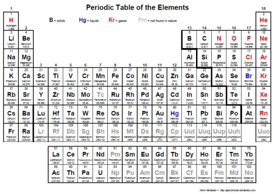 New periodic table of elements nelson textbook elements periodic textbook nelson of table periodic table geochristian pdf urtaz Choice Image