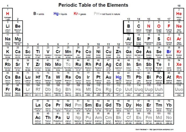 Pdf Periodic Table Geochristian