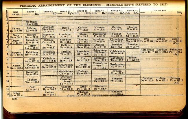 PeriodicTable1924CRC