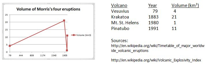 Young earth creationism and the intensity of volcanism the one ccuart Images