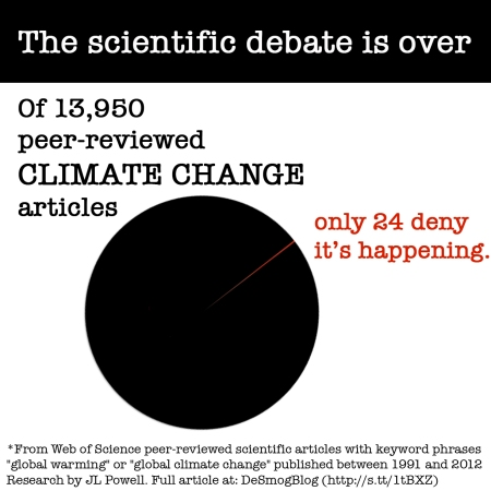 climate-pie-chart