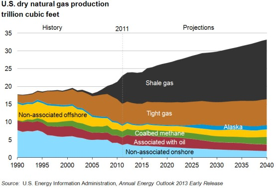 nat_gas_production_1990-2040-(large)